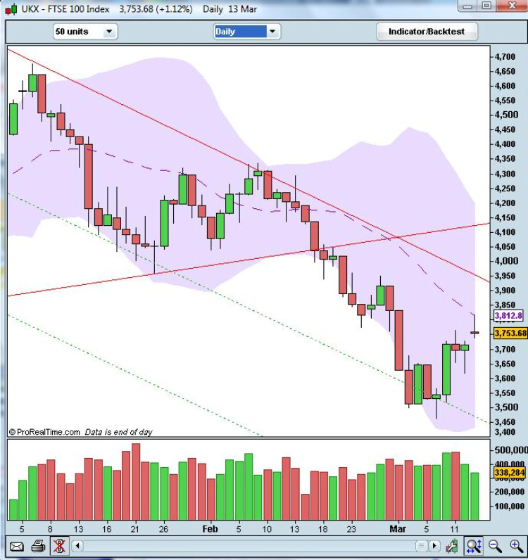 FTSE 100 Daily Index Chart