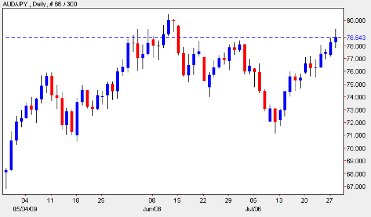 Aussie Japanese Yen - Daily Candle Chart 28th July 2009