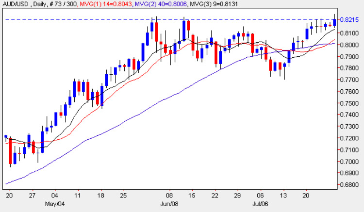Aussie Dollar - AUD/USD Daily Candle Chart 27th JUly 2009