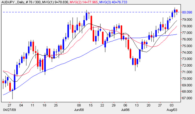 Aussie Yen - Daily Candle Chart AUD/JPY 5th August 2009