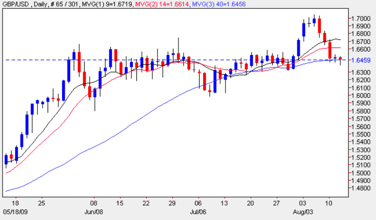 Pounds To Dollars - Candle Chart For GBP/USD 12th March 2009