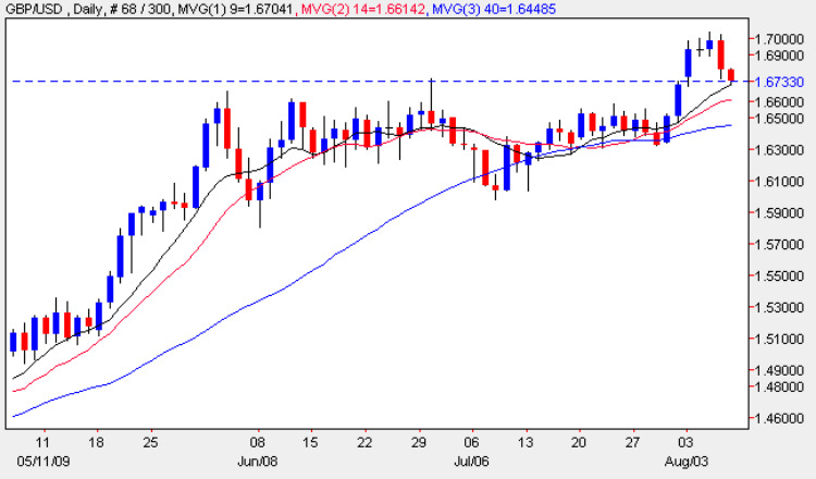 Pounds To Dollars - Daily Candle Chart 7th August 2009