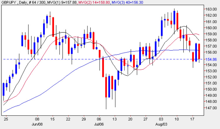 GBP/JPY Daily Chart 19 August 2009