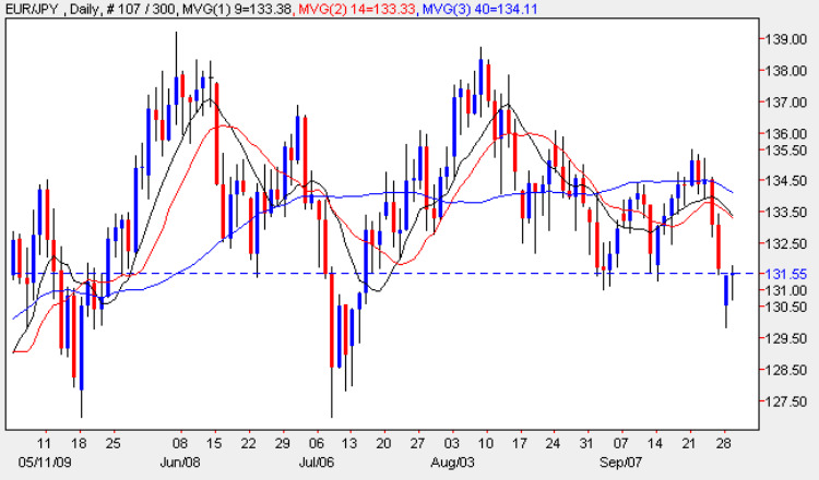 Euro Yen Daily Chart - Binary Betting Tip