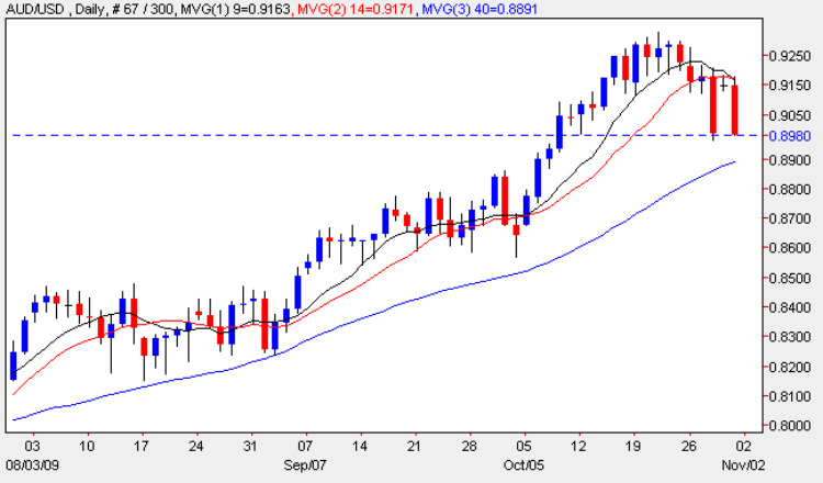 Aussie Dollar - Daily Forex Chart 30th October 2009