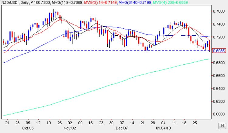 Daily Candle Chart - NZD/USD Trading Analsysis