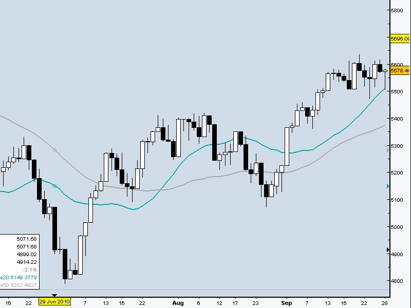 ftse binary betting daily chart ftse 100